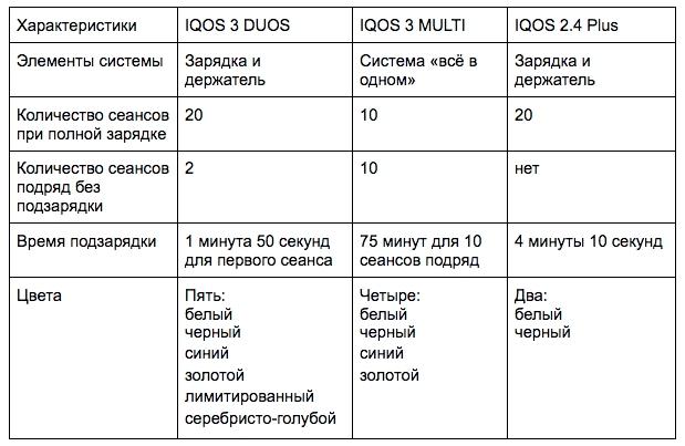 Всё об IQOS (Айкос): принцип работы, научные исследования и сравнение моделей